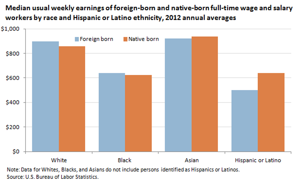 Regardless of nativity, Whites and Asians earned more per week than Blacks and Hispanics image