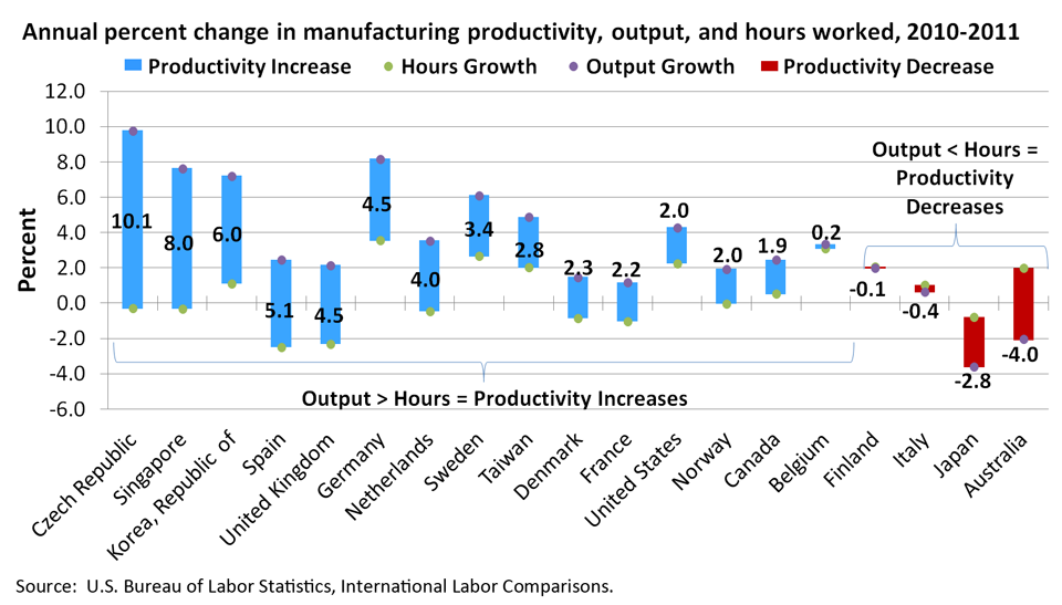 Annual percent change in manufacturing productivity, output, and hours worked, 2010-2011 image