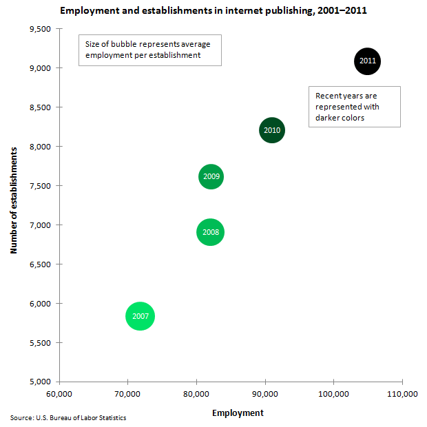Employment and Establishments: Internet publishing image