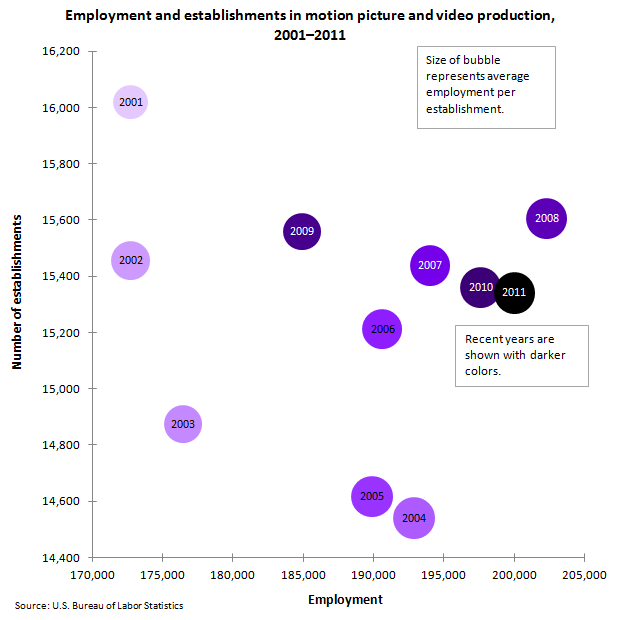 Employment and Establishments: Motion picture and video production image