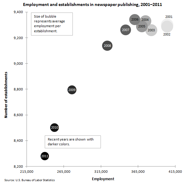 Employment and Establishments: Newspaper publishing image