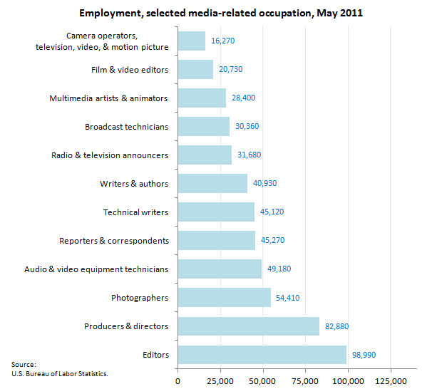 Occupations in Information: Employment and Wages image