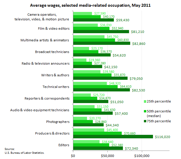 Projected Percentage Increases In Stem Jobs 2010 2020: Media And Information : Spotlight On Statistics: U.S