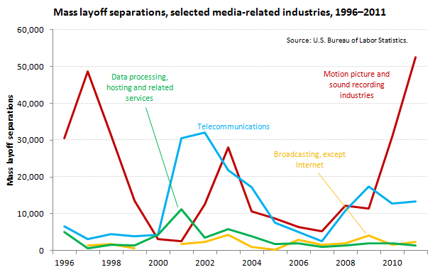 Extended Mass Layoffs in Information: Mass layoff separations image