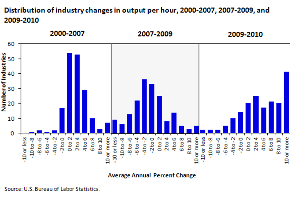 Business cycles and industry productivity growth image