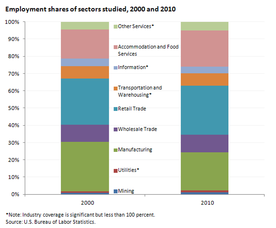 Changes over the decade in employment shares of sectors studied image