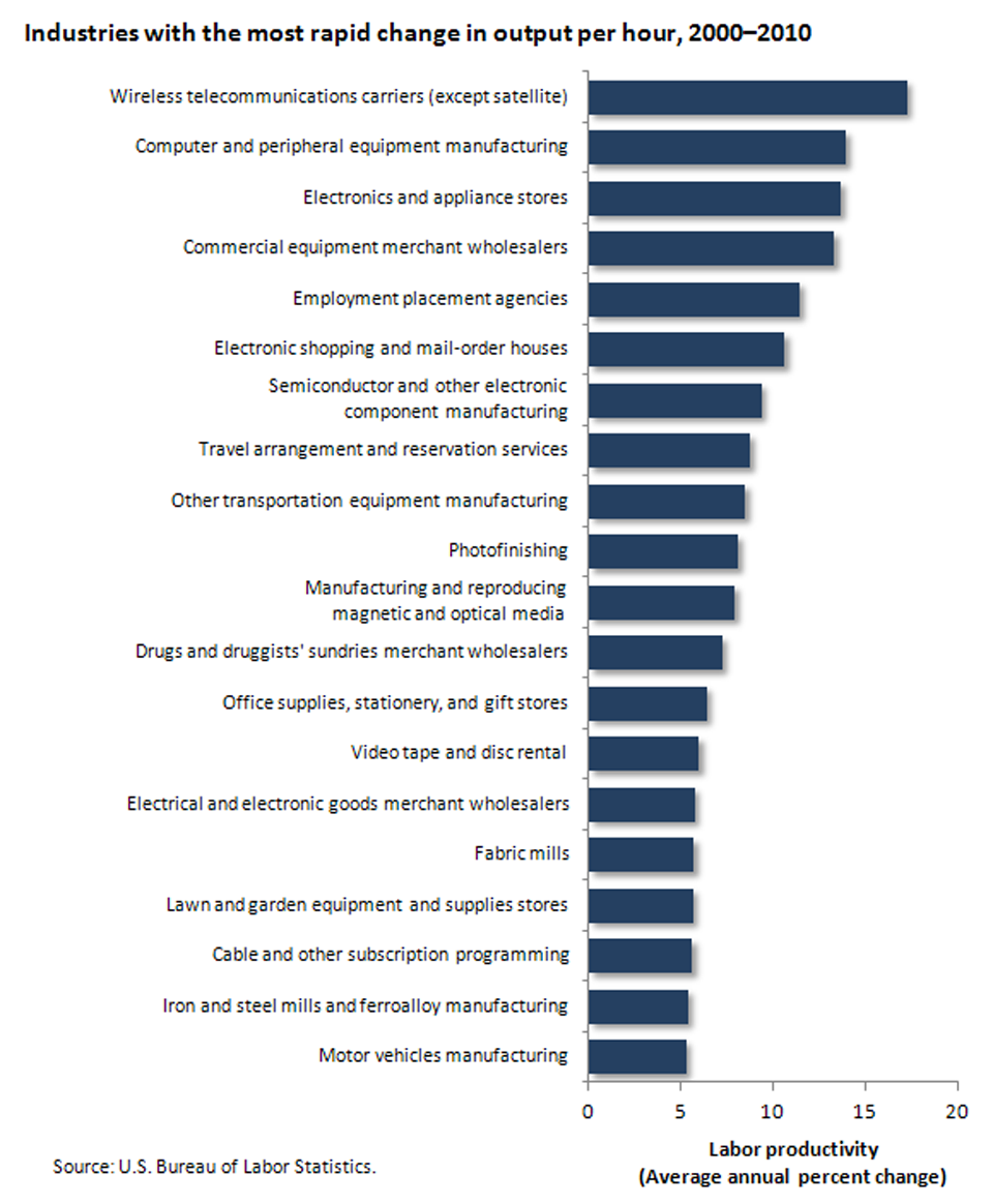 Industries with the strongest labor productivity performance image