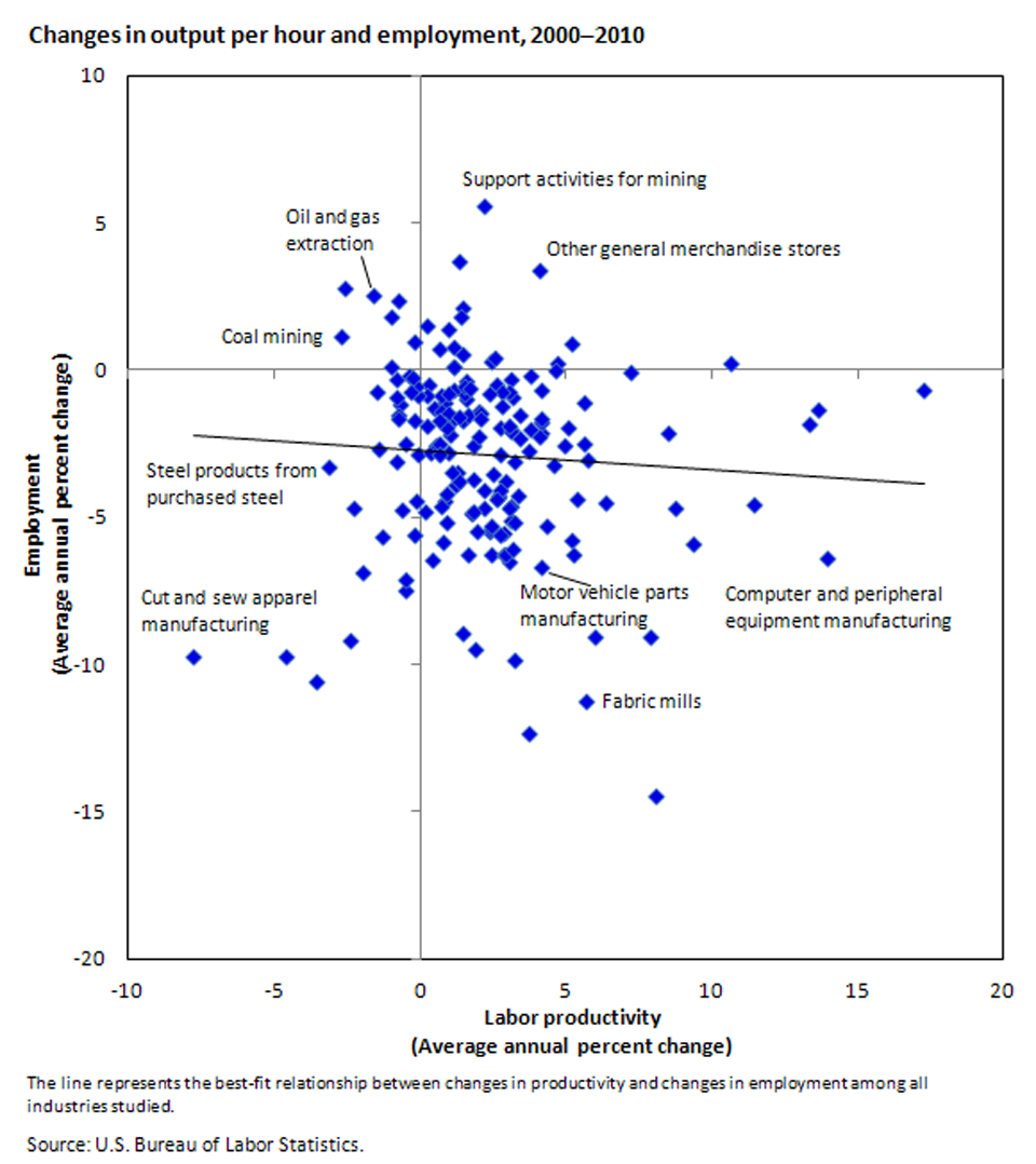There is no fixed relationship between employment change and labor productivity growth image