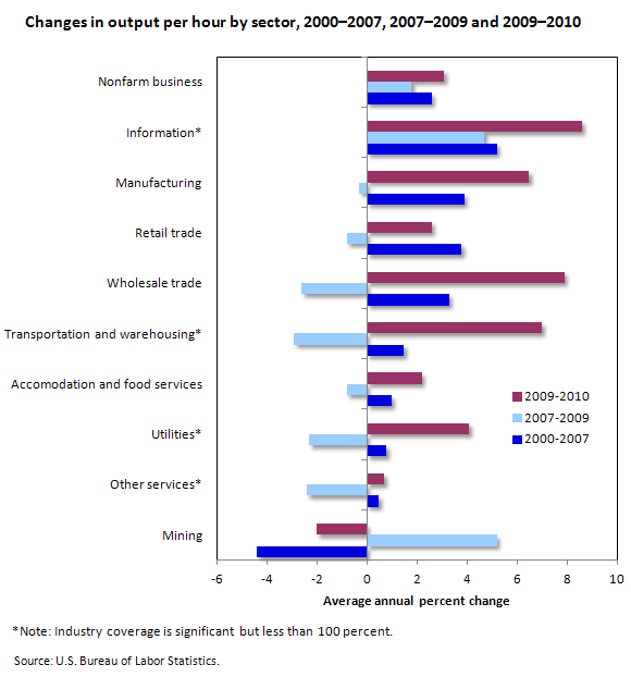 Industry Labor Productivity Trends From 2000 To 2010