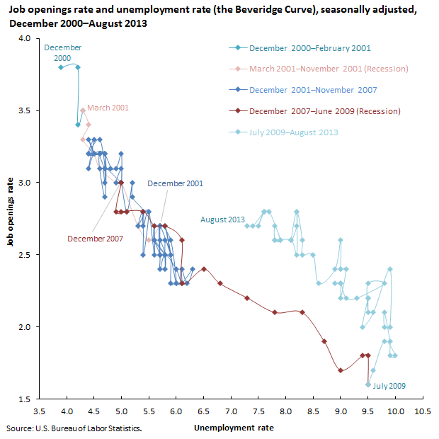 Unemployment and Job Vacancies: The Beveridge Curve image