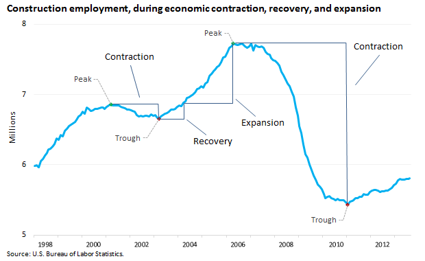 Economic recovery definition