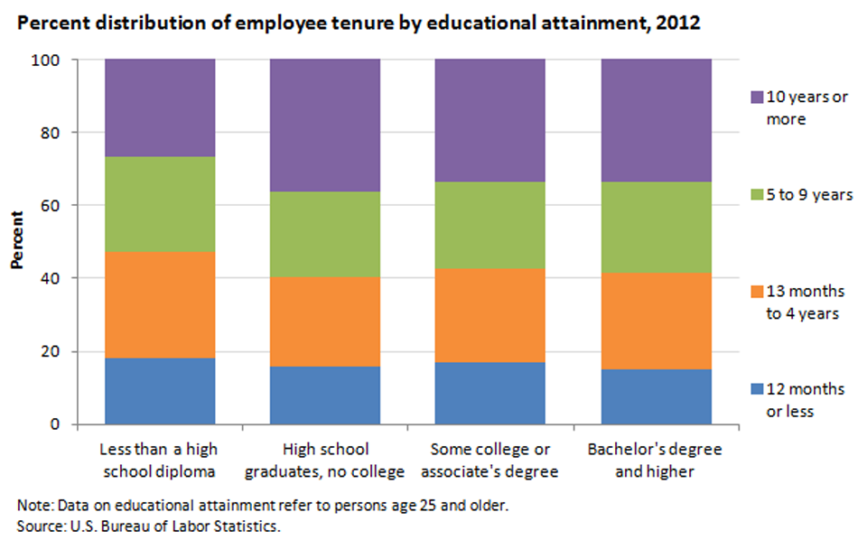 Workers with more education have higher tenure than those with less education image