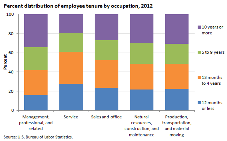Employee tenure varies among different occupations image