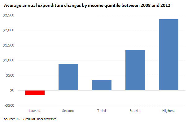 Average annual expenditure changes by income quintile between 2008 and 2012