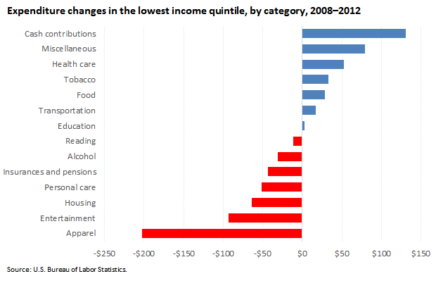 Expenditure changes in the lowest income quintile, by category, 2008–2012