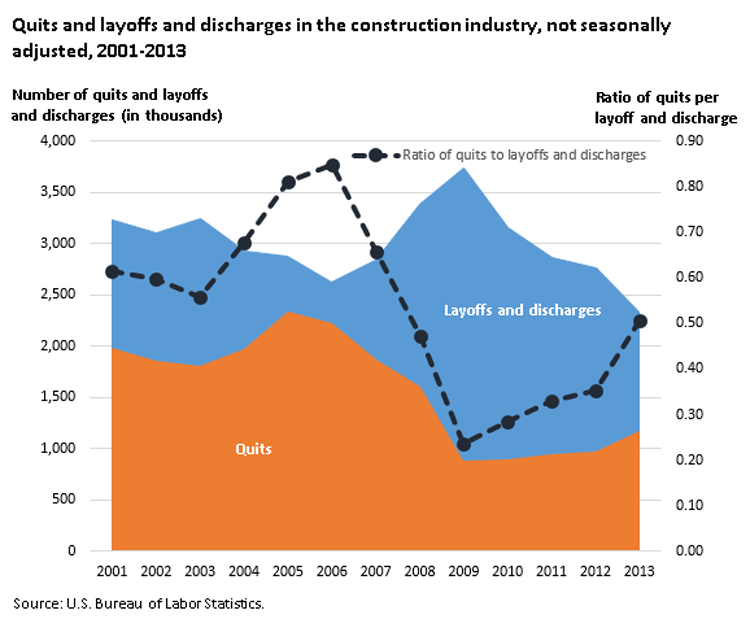 Quits and layoffs and discharges in the construction industry, not seasonally