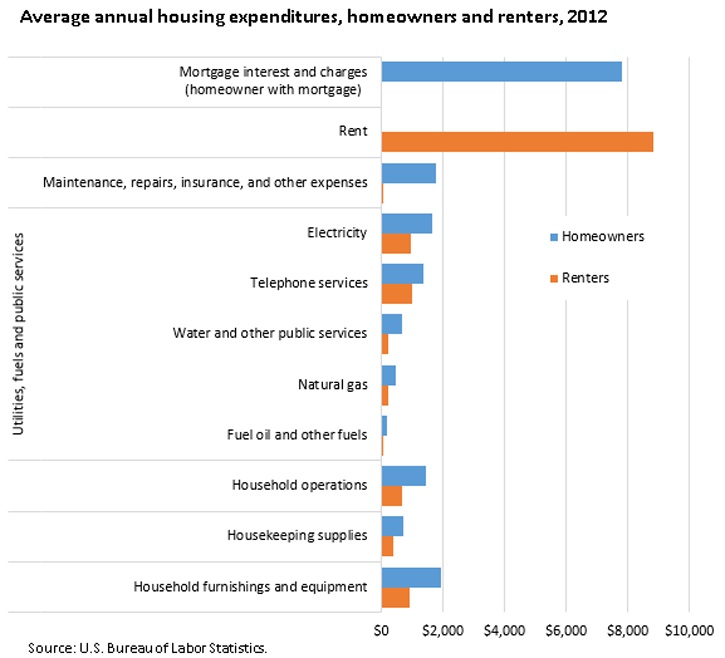Average annual housing expenditures, homeowners and renters, 2012