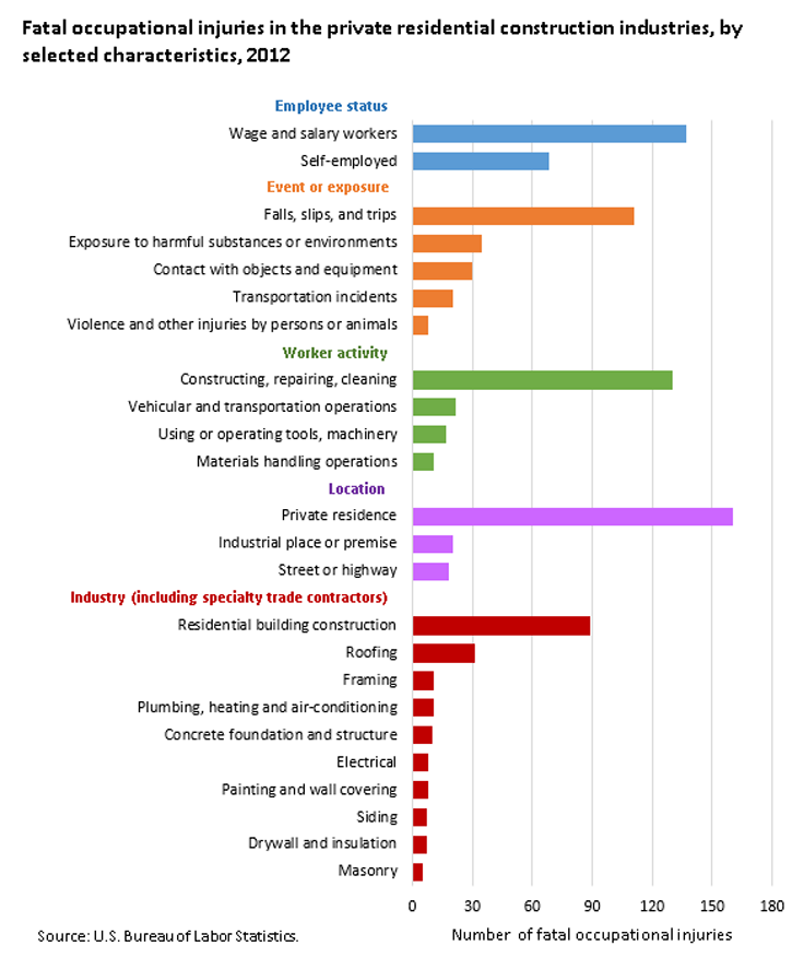 Fatal occupational injuries in housing-related industries by event or exposure, 2003 and 2012