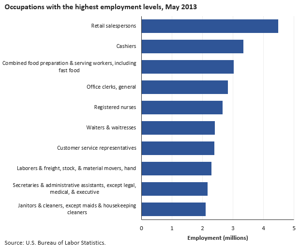 Introduction bls statistics by occupation spotlight on for Bureau of labor statistics