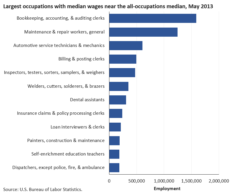Which occupations had wages near the U.S. average? image