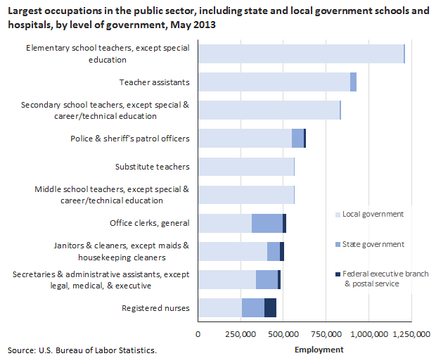 Elementary School Teachers Was The Largest Public Sector Occupation