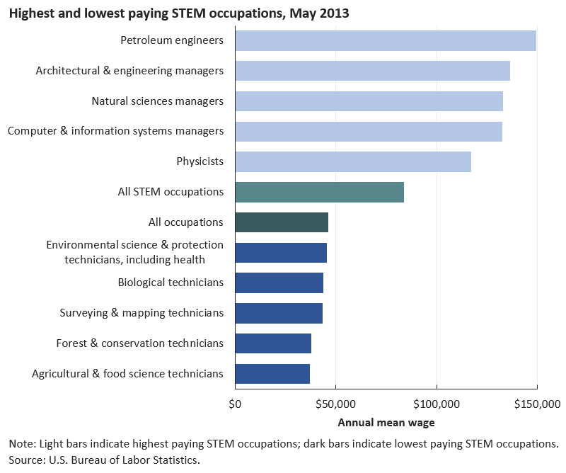 STEM occupations had a mean wage of $83,940 image