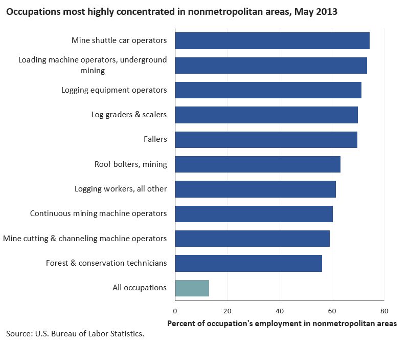 Mining and logging occupations were found primarily in nonmetropolitan areas image