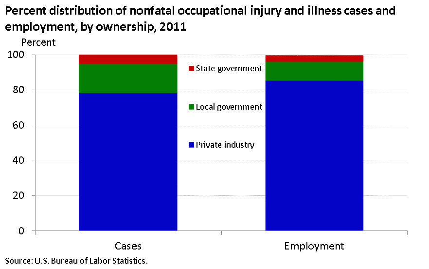 State and local government workers accounted for about 22 percent of nonfatal injuries and illnesses image