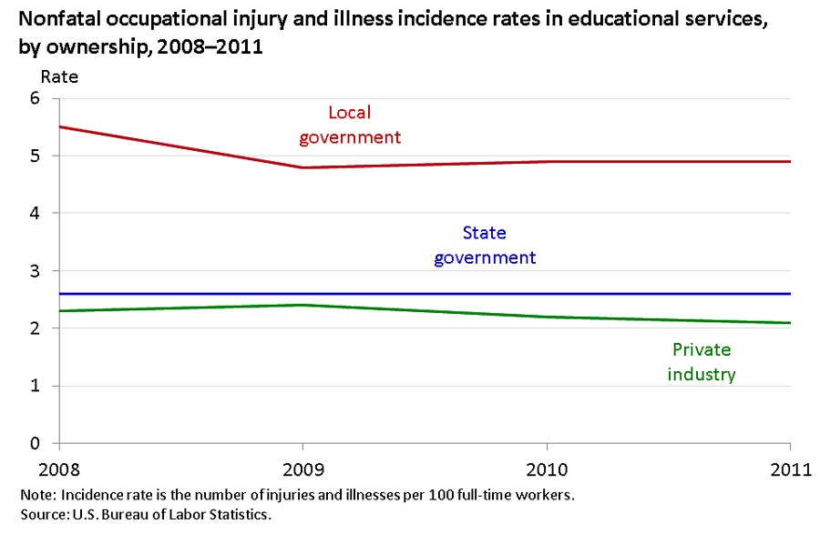 Nonfatal injury and illness rate in educational services declined in local government, 2008–2011 image