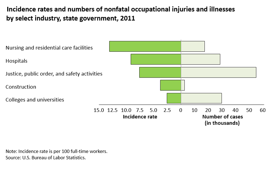 Nonfatal injury and illness rates varied among state and local government and private sector workers image