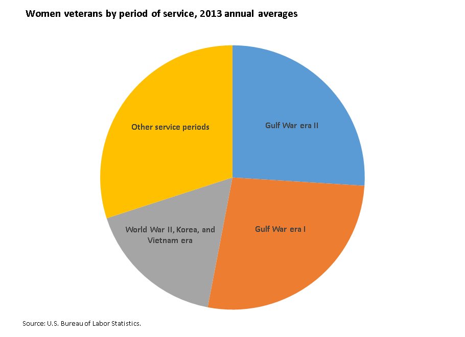 More than half of women veterans served in either Gulf War I or Gulf War II image