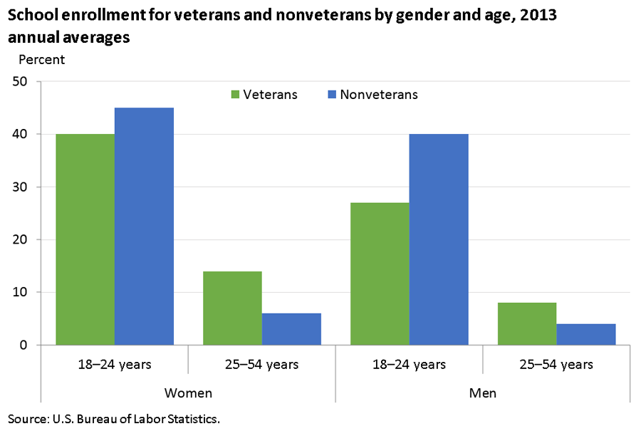 Women veterans enrolled in school at higher rates than their male counterparts image