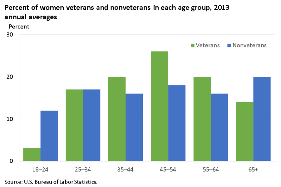 More than half a million women veterans were ages 45 to 54 in 2013 image