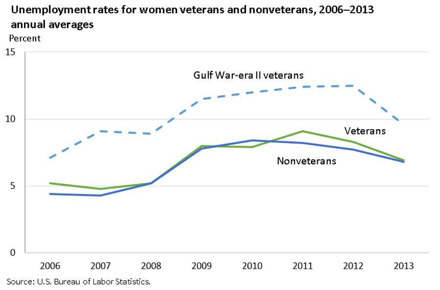 Unemployment rates for women veterans and nonveterans, 2006–2013 image