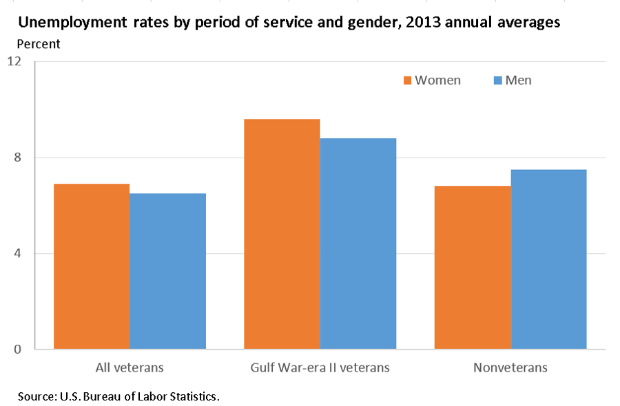 Gulf War-era II women's unemployment rate similar to men's for that era image