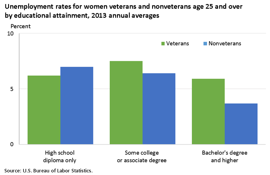 Among college-educated women, unemployment rates higher for veterans image