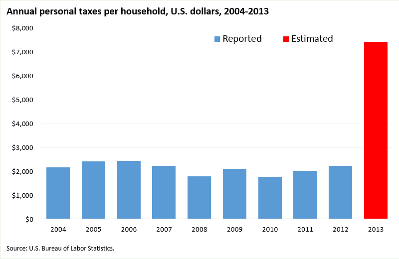 New method triples estimates of personal income taxes in 2013 image