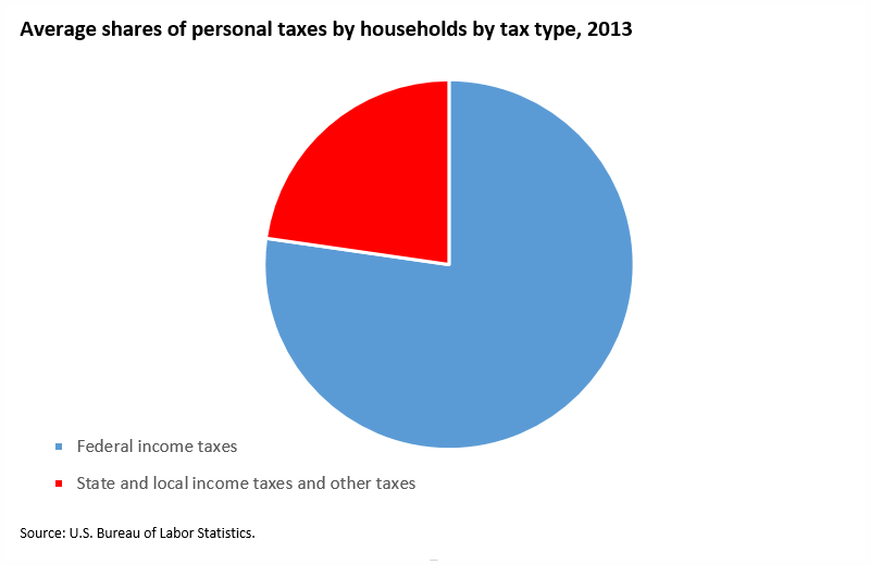 Federal income taxes account for 77 percent of all personal taxes image