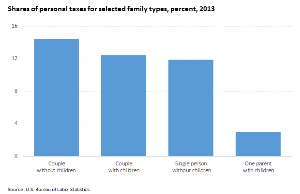 Single parents paid the lowest share of income in personal taxes image