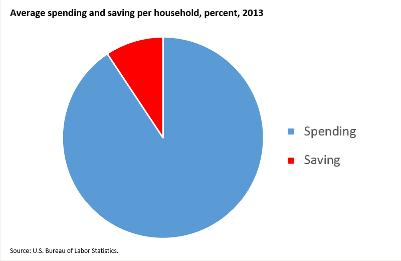 U.S. households saved 9 percent of after-tax income in 2013 image