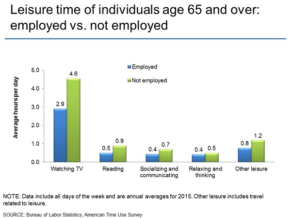 Leisure time of individuals age 65 and over: employed vs. not employed