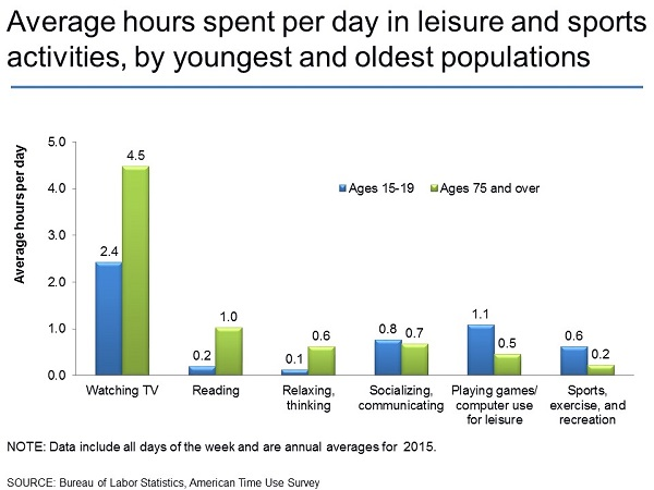 Average Hours Spent Per Day In Leisure And Sports Activities,by Youngest  And Oldest Populations