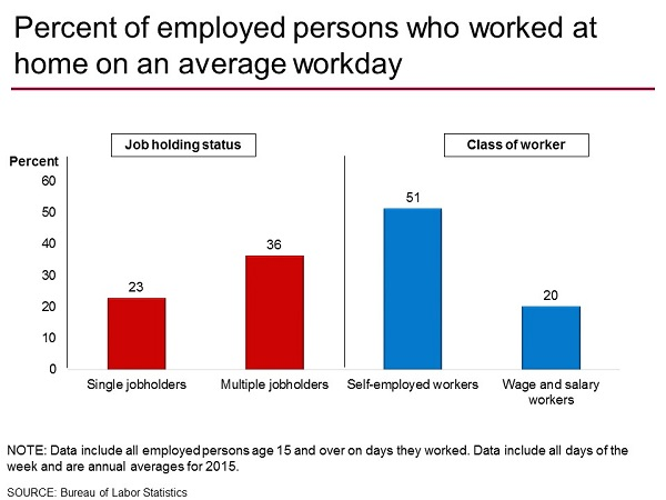 Percent of employed persons who worked at home on an average day