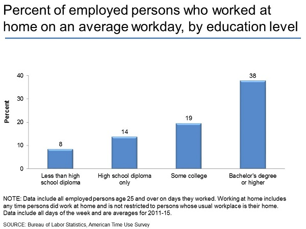 Percent of employed persons who worked at home on an average day, by education level