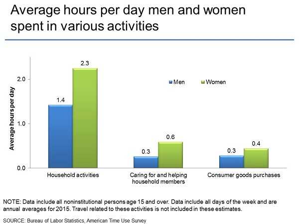 Average hours per day men and women spent in various activities