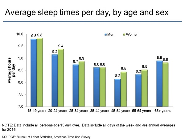 American Time Use Survey Charts By Topic Sleep