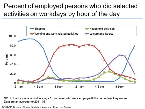 Percent of employed persons who did selected activities on workdays by hour of day
