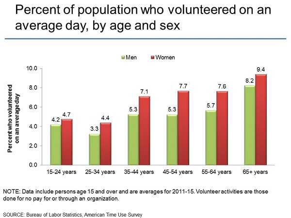 Percent of population who volunteered on an average day, by age