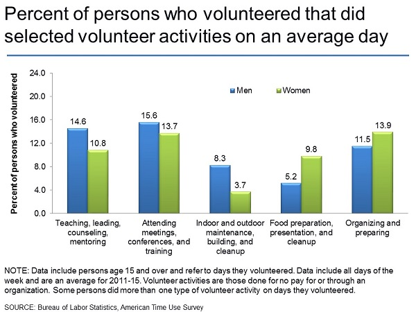 Percent of persons who volunteered that did selected volunteer activities on an average day