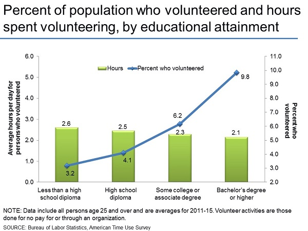 Percent of population who volunteered and hours spent volunteering, by educational attainment